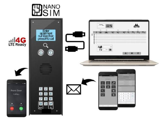 Domofon GSM oprogramowanie